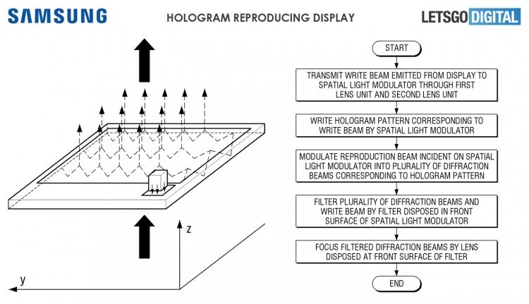 """Samsung научилась воспроизводить голограммы как в«Звёздных войнах»"""""""