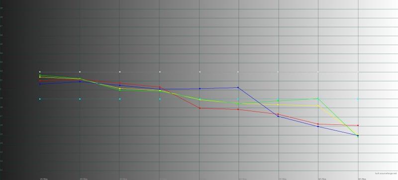 ASUS Zenfone Max Pro (M2), гамма. Желтая линия – показатели Max Pro, пунктирная – эталонная гамма