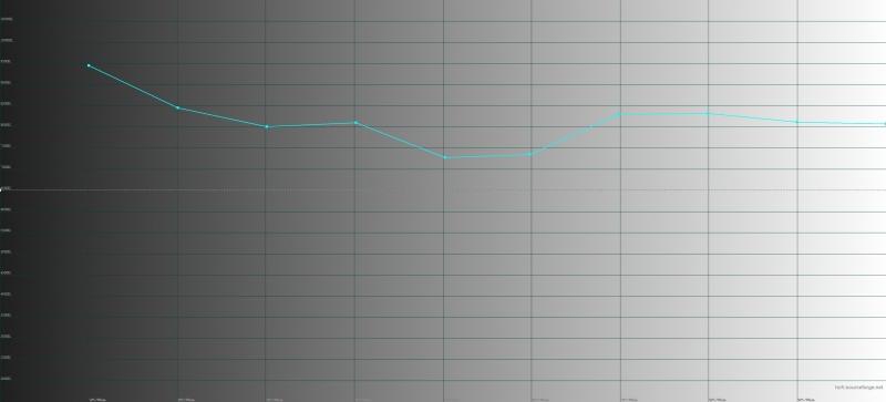 ASUS Zenfone Max Pro (M2), цветовая температура. Голубая линия – показатели Max Pro, пунктирная – эталонная температура