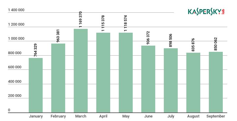 Динамика количества атак троянов-майнеров (данные «Лаборатории Касперского» за 1-3 квартал 2018 года)