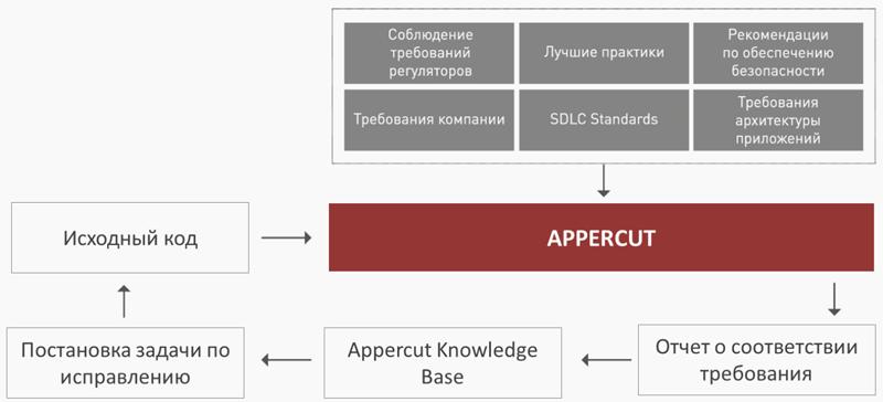 Схема работы продукта