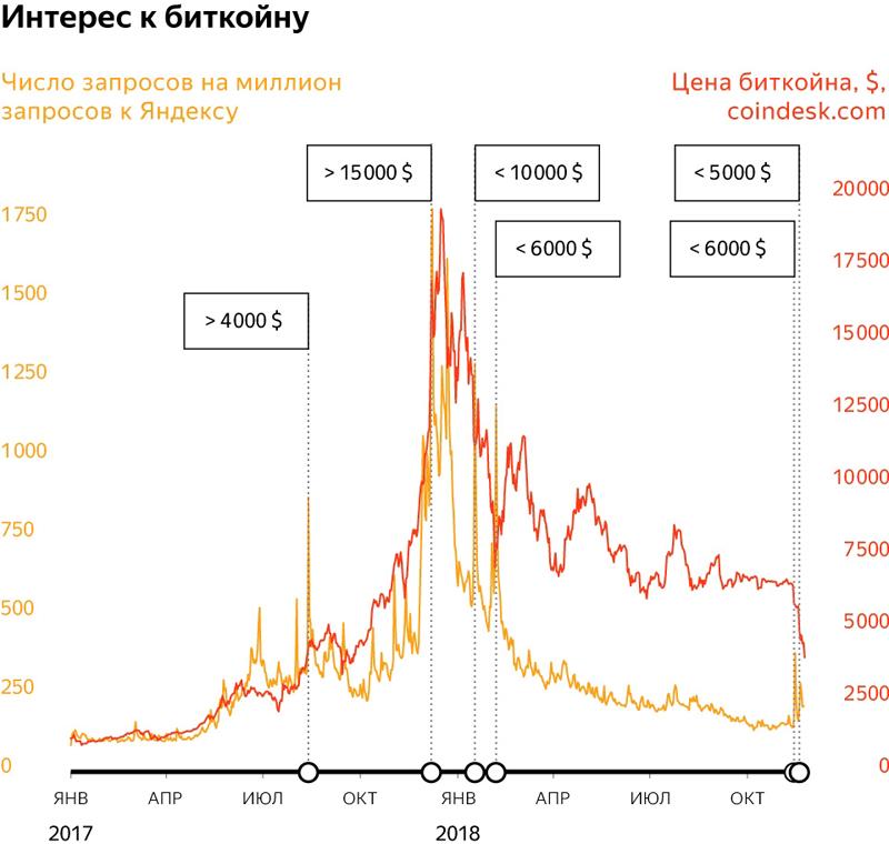 «Яндекс» констатировал снижение интереса пользователей к биткоину