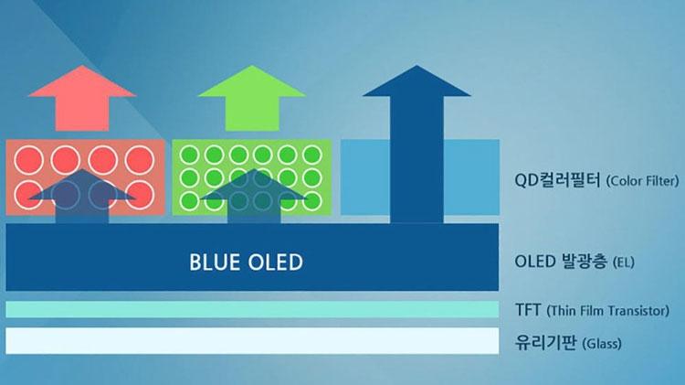 Схемотическое представление о работе дисплея QD-OLED (синему фильтр не нужен, а красный и зелёный фильтры несут квантовые точки для возбуждения чистых спектров)