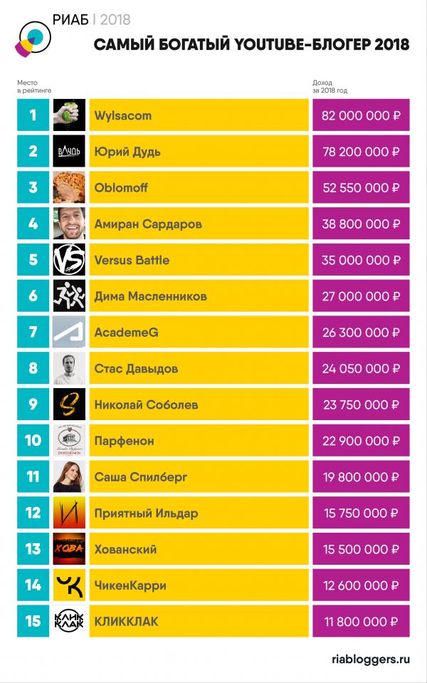 """Опубликован рейтинг самых богатых YouTube-блогеров Рунета"""""""