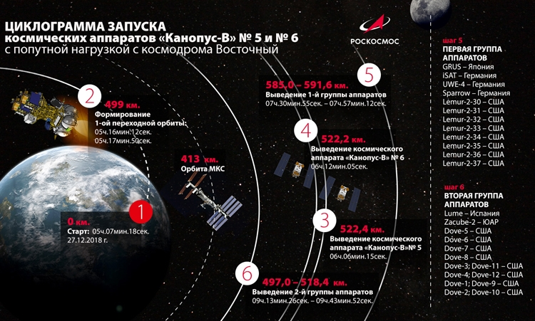 Изображения Роскосмоса