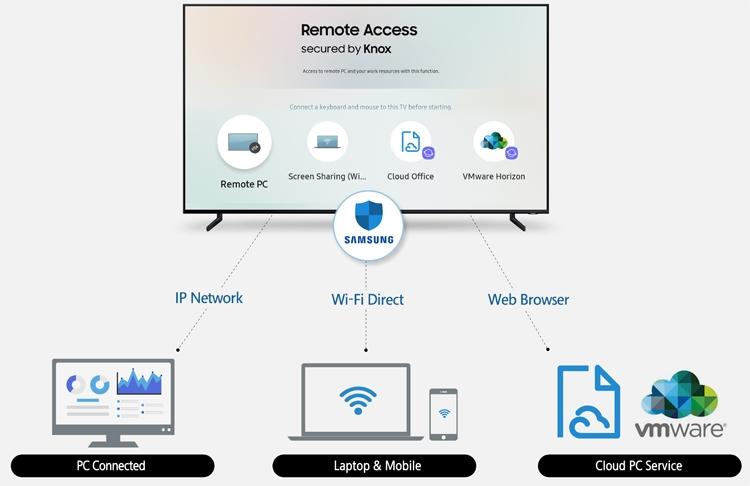 """Samsung Remote Access: доступ к компьютерным устройствам через экран телевизора"""""""