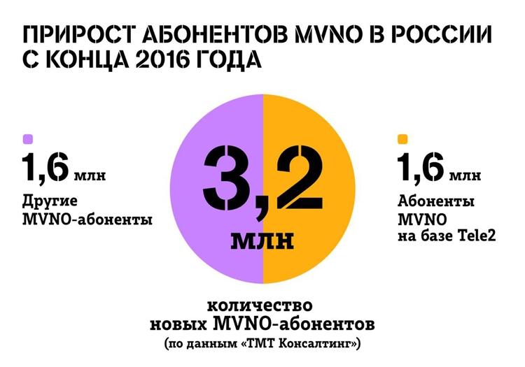 """Половина пользователей виртуальных операторов связи подключена к Tele2"""""""