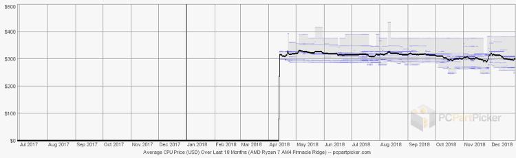 Средняя цена процессоров AMD Ryzen 7 семейства Pinnacle Ridge