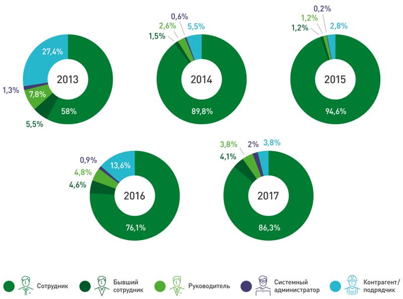 Распределение «внутренних» утечек данных по виновнику (источник: InfoWatch)
