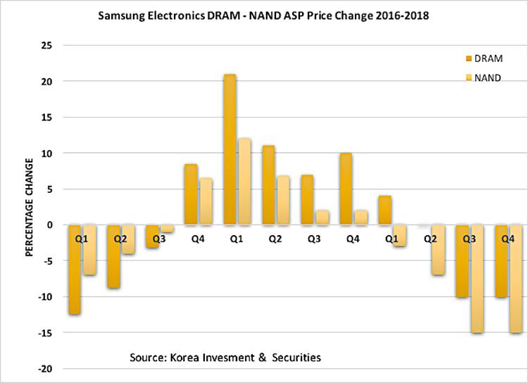 Изменение стоимости чипов памяти производства Samsung