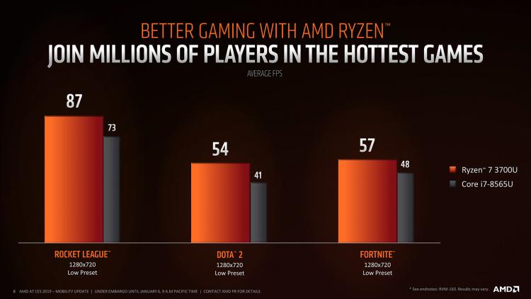 """AMD представила Ryzen Mobile 3000 — новое поколение процессоров для мобильных компьютеров"""""""