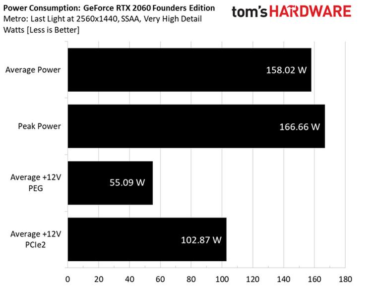 "Тесты GeForce RTX 2060: а стоят ли «лучи» того?"""