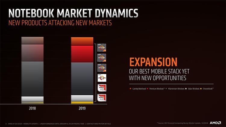 """Доля AMD на рынке ноутбуков растёт, но скоро фарт может закончиться"""""""
