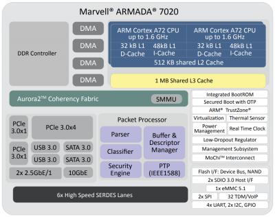 Структура Marvell ARMADA-7020