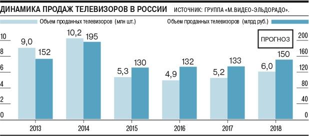 """В 2018 году в России вырос спрос на телевизоры"""""""