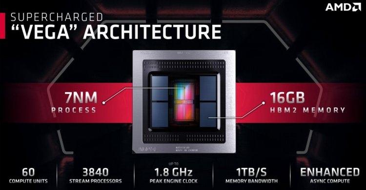 Анонс видеокарты AMD Radeon VII стоимостью 700 долларов— соперник RTX 2080