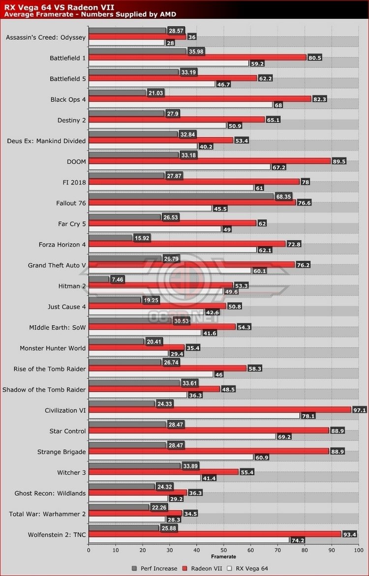 Серые столбцы обозначают прирост производительности в процентах