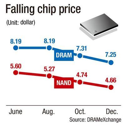 """Инвестиции в производство NAND будут снижены, но цены на память продолжат падение"""""""