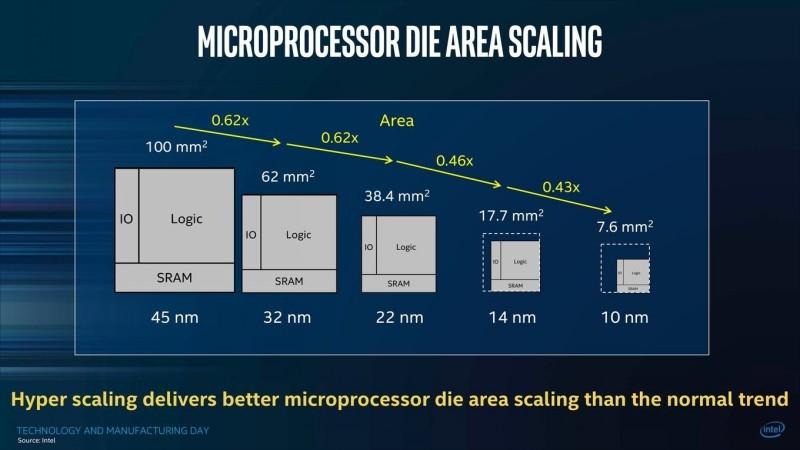Итоги 2018 года: процессоры для ПК