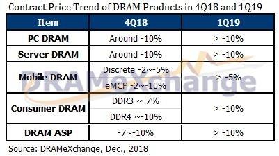 Прогноз DRAMeXchange на начало декабря 2018 года