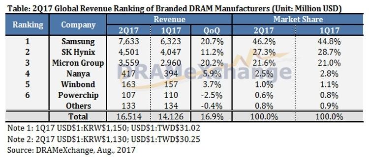 "Крупнейший на Тайване производитель DRAM в два раза сократит инвестиции в производство"""