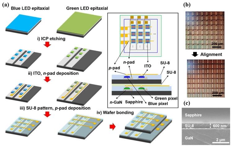 """Вертикальные транзисторы многократно улучшат разрешение MicroLED"""""""