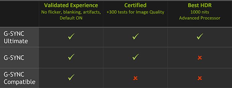 "NVIDIA рассказала об особенностях режима совместимости с мониторами FreeSync"""