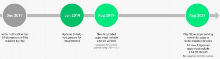 """Google напомнила, что с 1 августа все приложения Android должны иметь 64-битные версии"""""""
