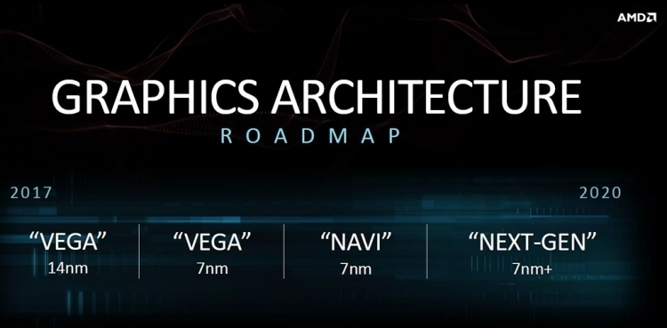 Image result for AMD на базе Navi
