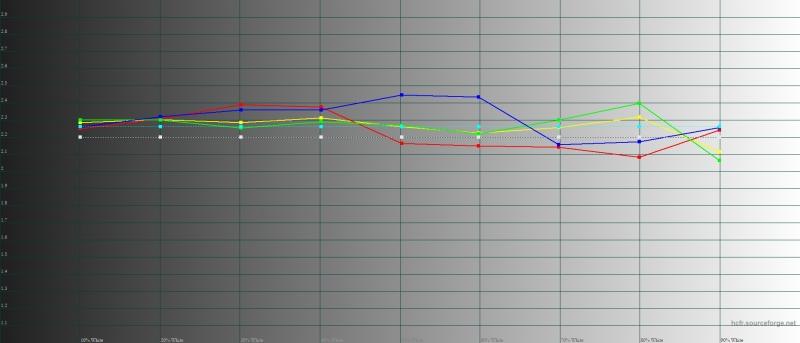 OnePlus 6T, гамма в режиме калибровки дисплея по умолчанию. Желтая линия – показатели OnePlus 6T, пунктирная – эталонная гамма