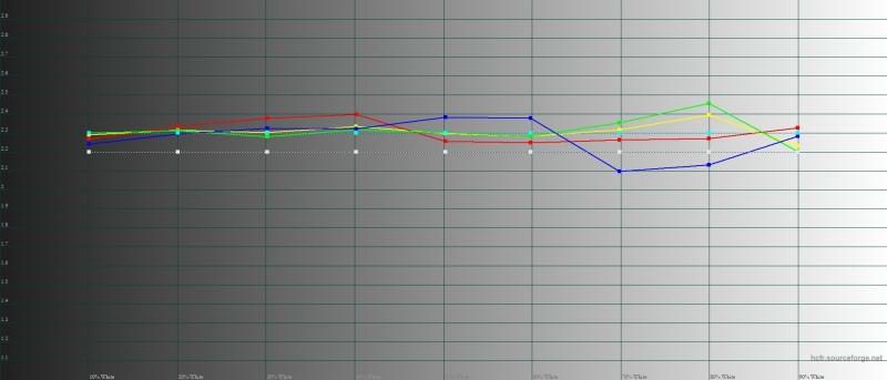 OnePlus 6T, гамма в режиме калибровки дисплея по цветовому охвату sRGB. Желтая линия – показатели OnePlus 6T, пунктирная – эталонная гамма