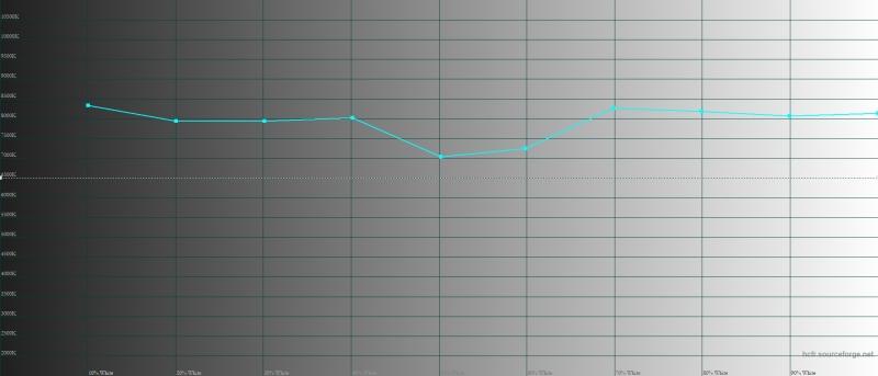 OnePlus 6T, цветовая температура в режиме калибровки дисплея по умолчанию. Голубая линия – показатели OnePlus 6T, пунктирная – эталонная температура