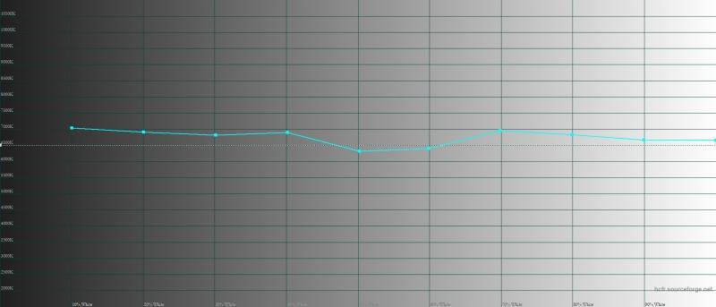 OnePlus 6T, цветовая температура в режиме калибровки по цветовому охвату sRGB. Голубая линия – показатели OnePlus 6T, пунктирная – эталонная температура