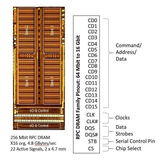RPC DRAM содержит вдвое меньше контактов, чем DDR3, но работает так же (Etron)