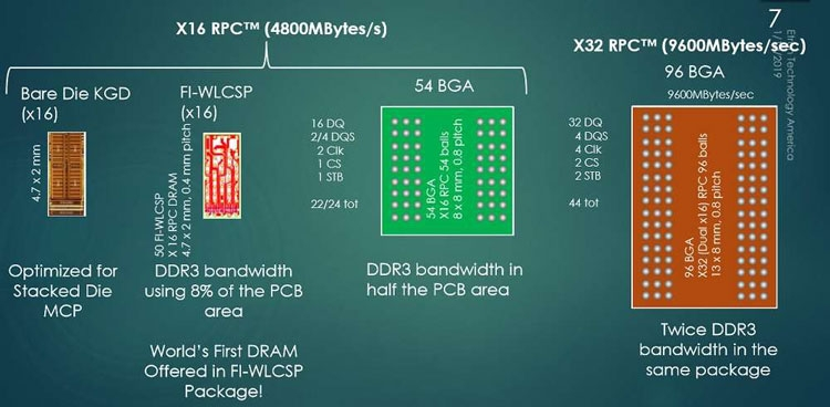 Варианты корпусировки памяти RPC DRAM (Etron)