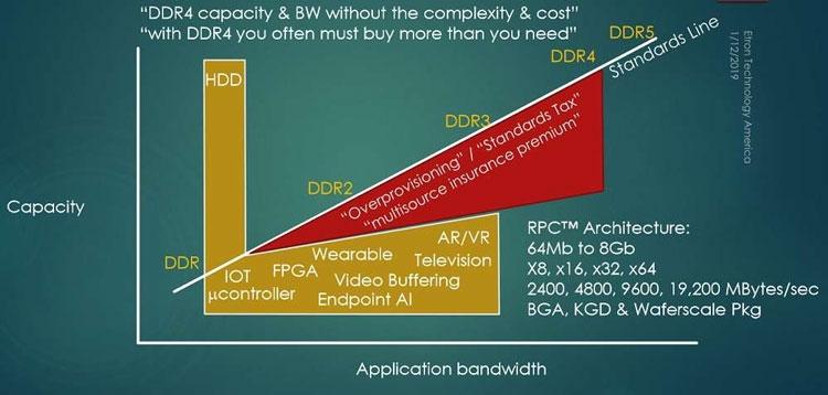 Стандартная память DRAM плохо подходит для специализированных решений (Etron)
