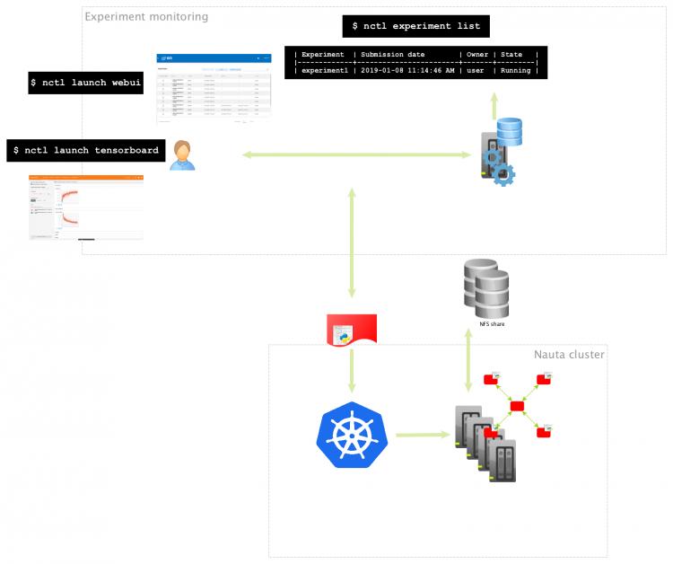 Мониторинг заданий с использованием TensorBoard и Nauta WebUI