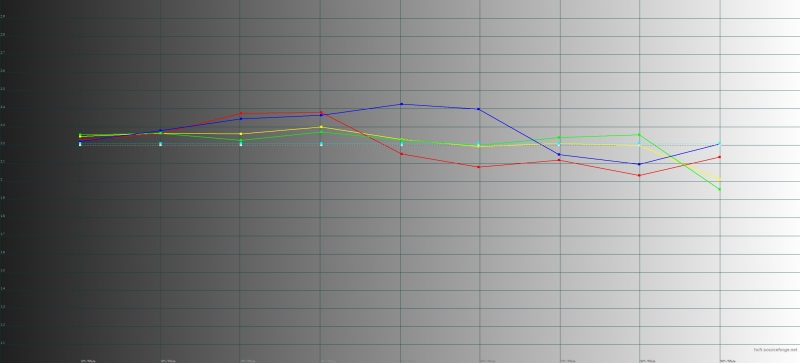 Vivo NEX Dual Display, гамма на втором экране. Желтая линия – показатели NEX Dual Display, пунктирная – эталонная гамма