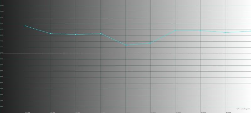 Vivo NEX Dual Display, цветовая температура на втором экране. Голубая линия – показатели NEX Dual Display, пунктирная – эталонная температура