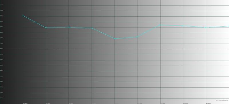 Vivo NEX Dual Display, цветовая температура на главном экране. Голубая линия – показатели NEX Dual Display, пунктирная – эталонная температура