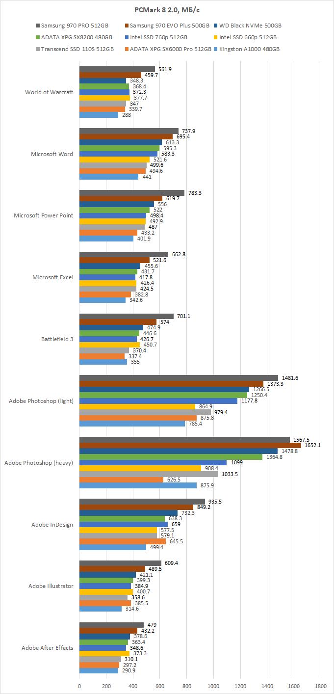Обзор NVMe-накопителя Intel SSD 660p: уместна ли QLC-память в SSD для PCI Express?