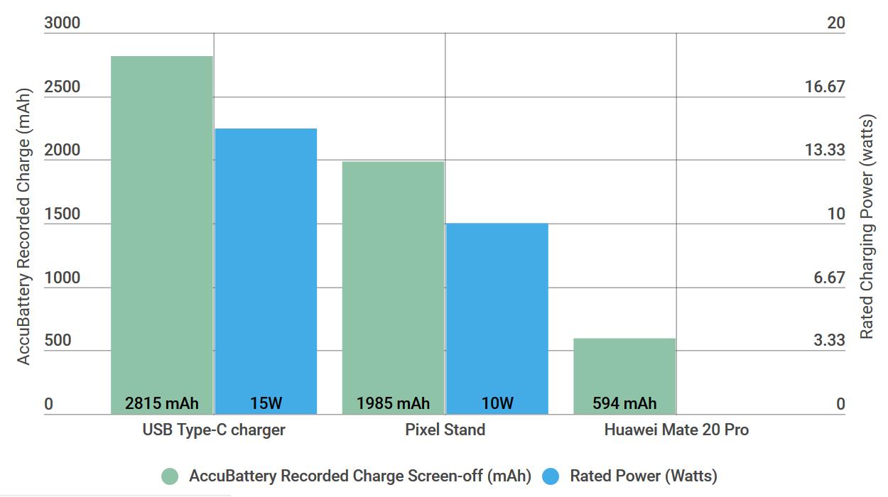 Сравнение скорости зарядки Pixel 3 от USB, беспроводной зарядки и Mate 20 Pro