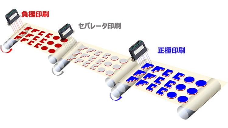 Концепция струйной печати электродов для литиево-ионных аккумуляторов (Ricoh)