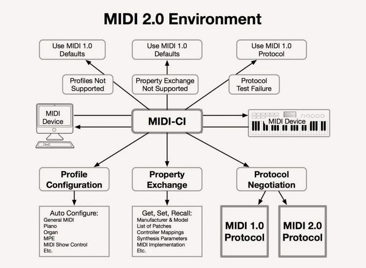 """Спустя 36 лет MIDI начинает путь к стандарту 2.0"""""""