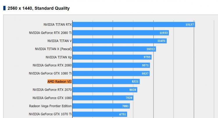 """Первые независимые тесты AMD Radeon VII выглядят неоднозначно"""""""