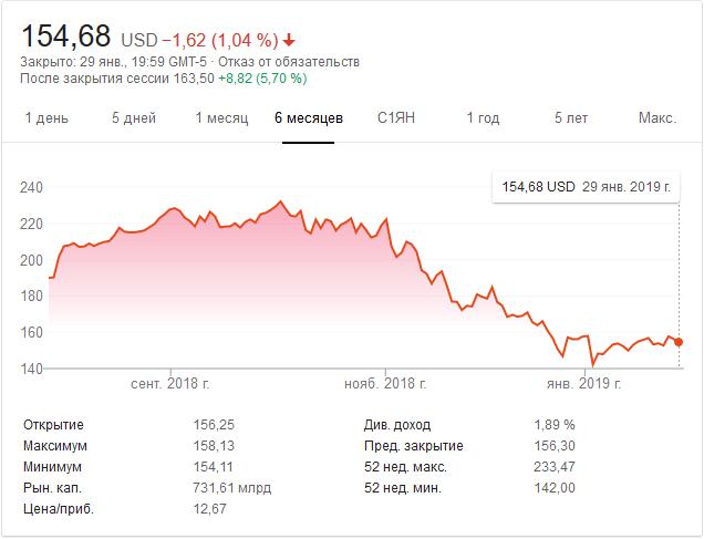 Котировки акций Apple за полгода