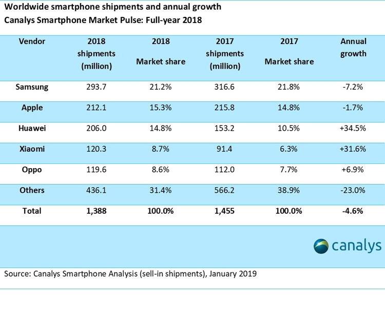 Рынок китая телефонов упал на11%
