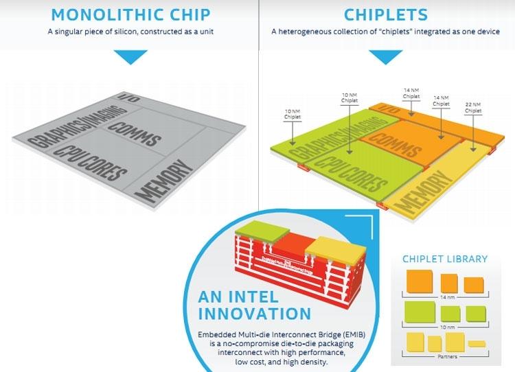 Реализация концепции чипоетов (Intel)