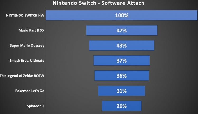 """Nintendo продала 32,2 миллиона Switch по всему миру на конец 2018 года"""""""