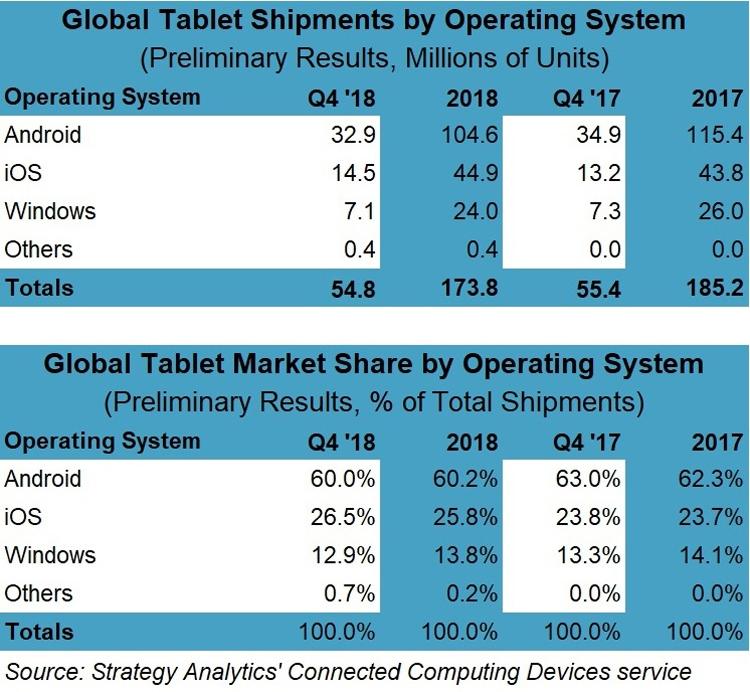 """На рынке планшетов наметились признаки восстановления"""""""